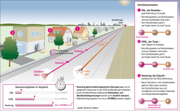 Telekom VDSL-Vectoring Vergleich