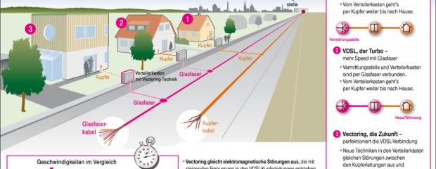 Telekom startet VDSL mit 100 Mbit/s