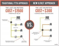 FTTH vs. G.Fast: Kosten im Vergleich