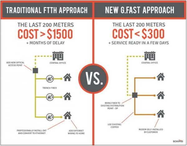 G.fast: Technologie bringt Kupferleitungen 1 Gbit/s schnelle Downloads