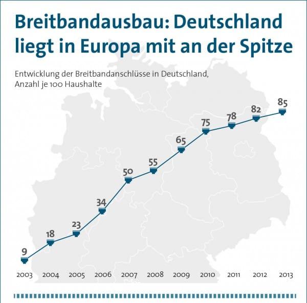 Deutschland bei Breitbandanschlüssen in Top 5 der EU