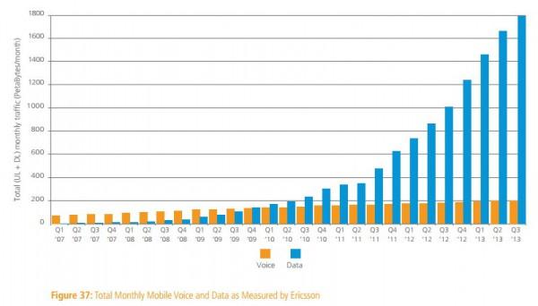 Entwicklung beim mobilen Internetverkehr Sprache und Daten (Q3 2013)