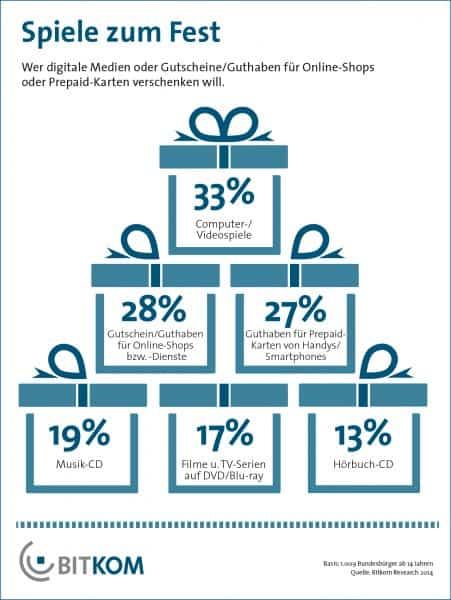 Weihnachtsgeschenke 2014 - Umfrage