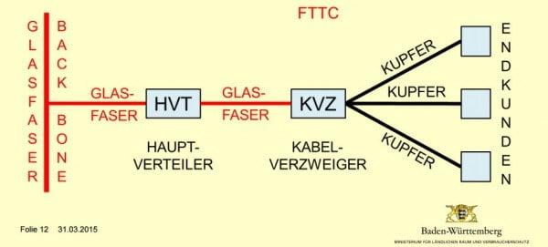 FTTC-Netz / Hochgeschwindigkeitsnetz