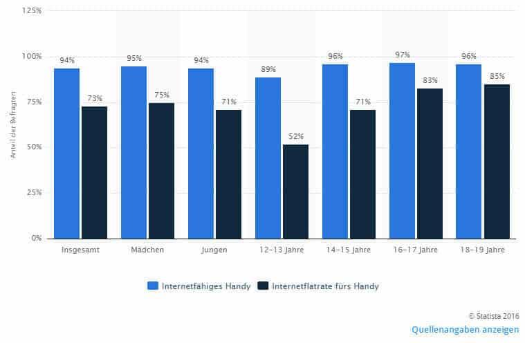 Statistik Internetfähiges Handy bei Kindern und Jugendlichen