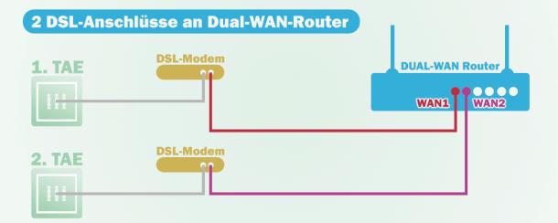 2-DSL-Anschlüsse an einem DUAL-WAN-Router