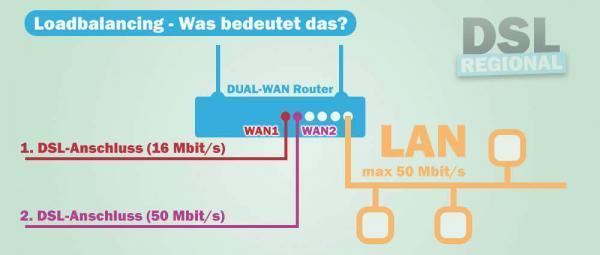 Loadbalancing Schaubild