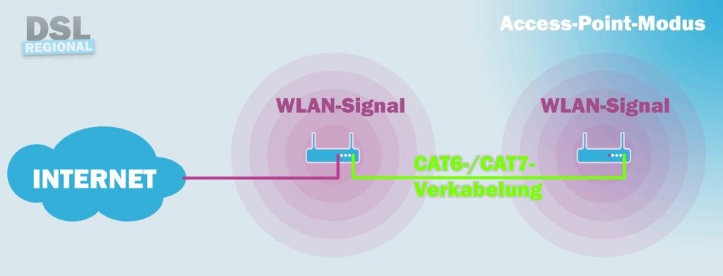 Access-Point-Modus zum WLAN verstärken