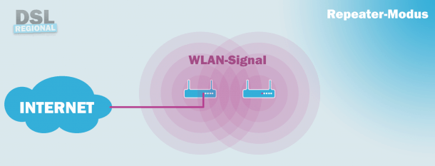 WLAN-Repeater Modus