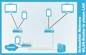 WLAN-Router verbinden