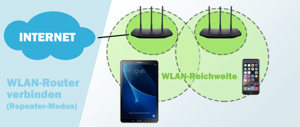 WLAN-Router verbinden im Repeater-Modus