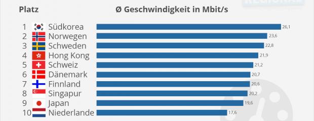 Internet-Speed: Deutschland nur auf Platz 25