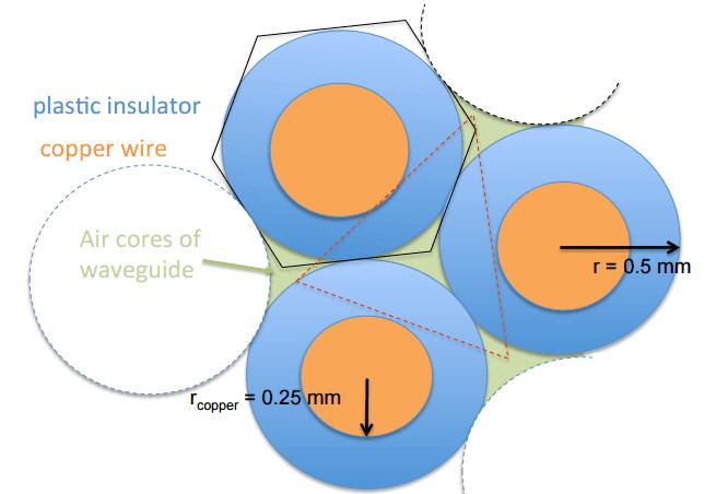 TDSL Kabel Querschnitt