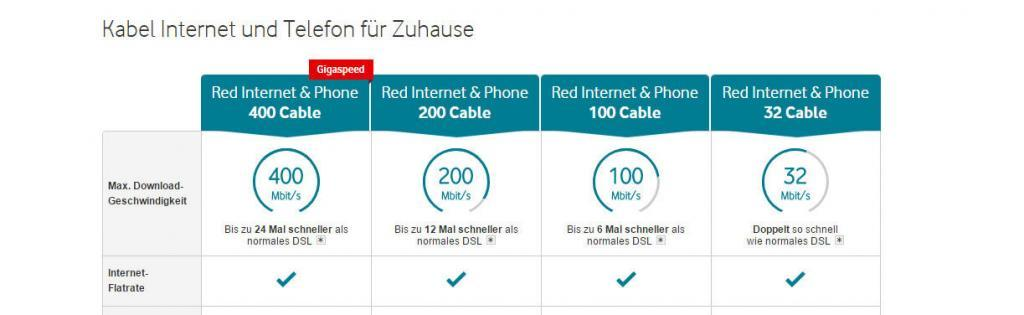Vodafone Red Internet Phone Cable Pakete