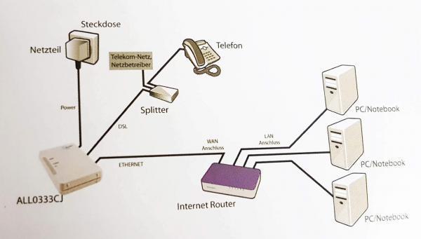 Netzwerkplan DSL-Modem, Splitter und Router