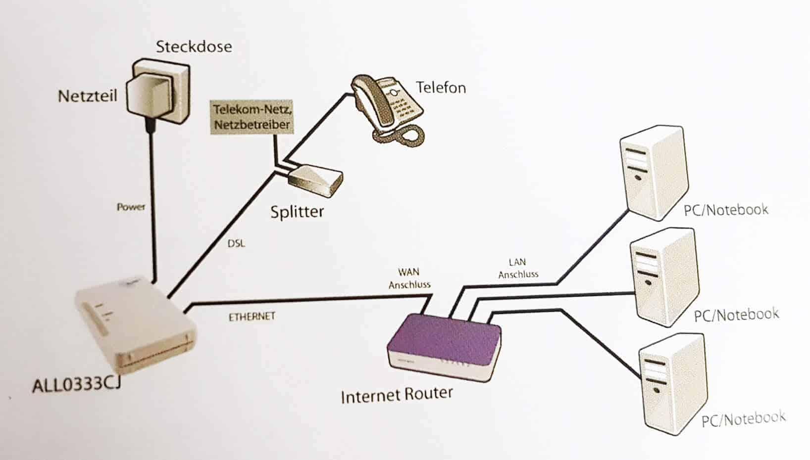 router einrichten so geht 39 s bei speedport fritzbox und co. Black Bedroom Furniture Sets. Home Design Ideas