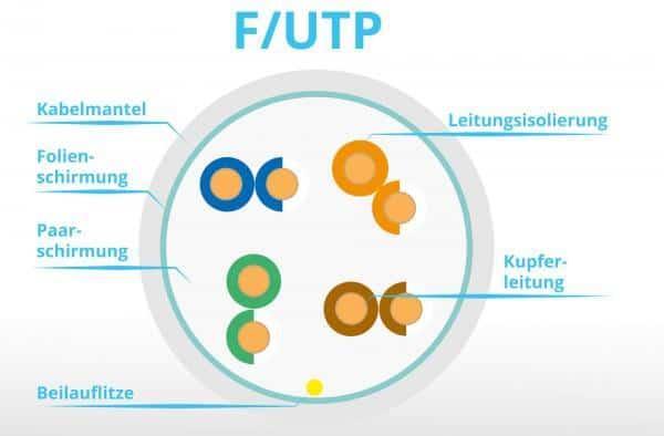 F-UTP Netzwerkkabel