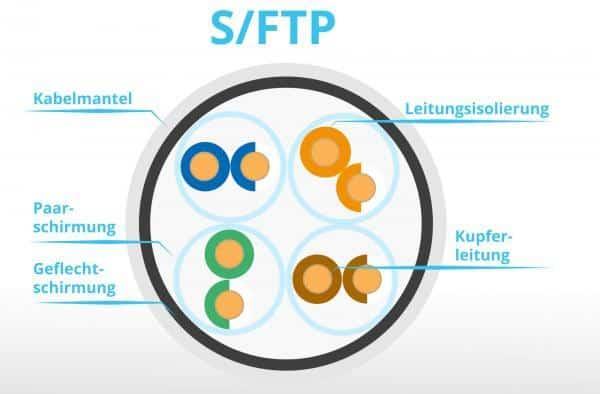 S/FTP-Netzwerkkabel