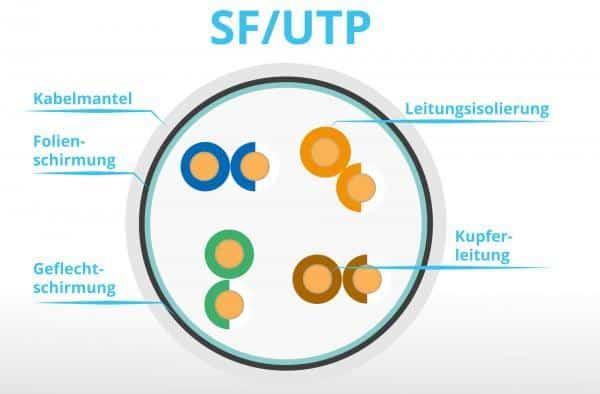 SF-/UTP-Netzwerkkabel