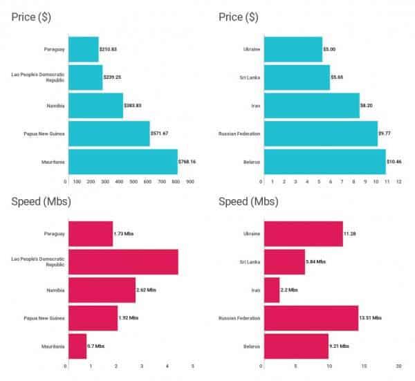 Breitband-Internet: Preis und Speed im Vergleich (weltweit)