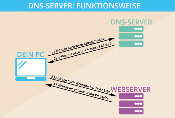 DNS-Server Funktionsweise