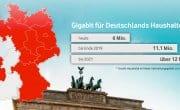 Vodafone Gigabit-Anschluss für 6 Mio. Haushalte freigeschaltet