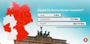 Vodafone Gigabit: 2018 in Deutschland bereits 6 Mio. Haushalte