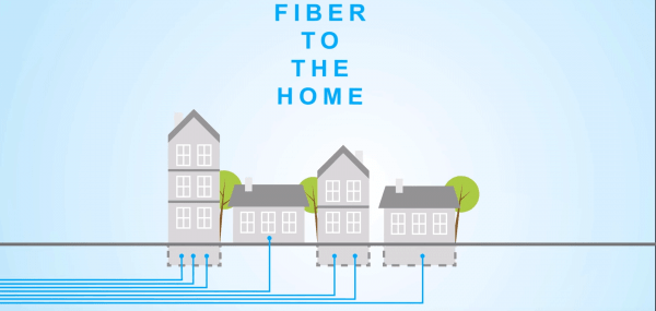 Fiber to the Home - Schaubild