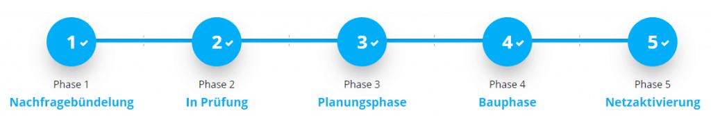 Nachfragebündelung, In Prüfung, Planungsphase, Bauphase und Netzaktivierung - die 5 Phasen bei Deutsche Glasfaser