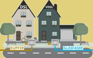 DSL / VDSL Internetanschluss im Vergleich