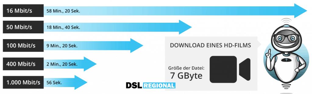 Internetgeschwindigkeit Vergleich