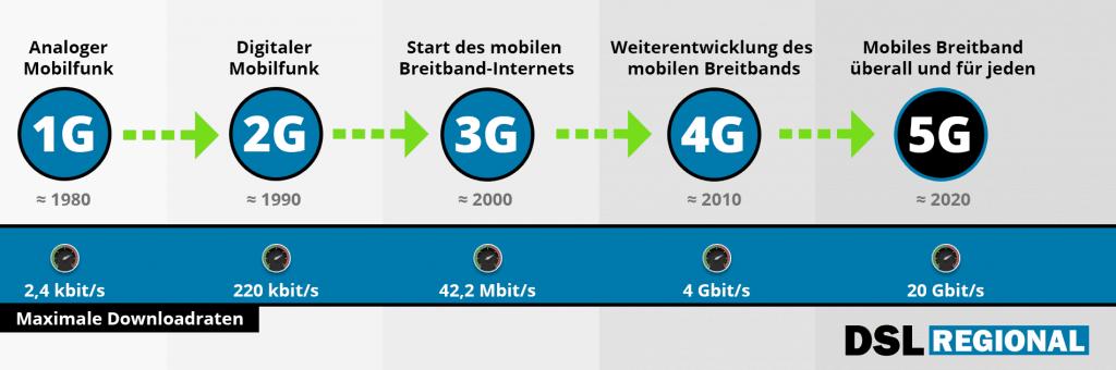 5G-Entwicklung