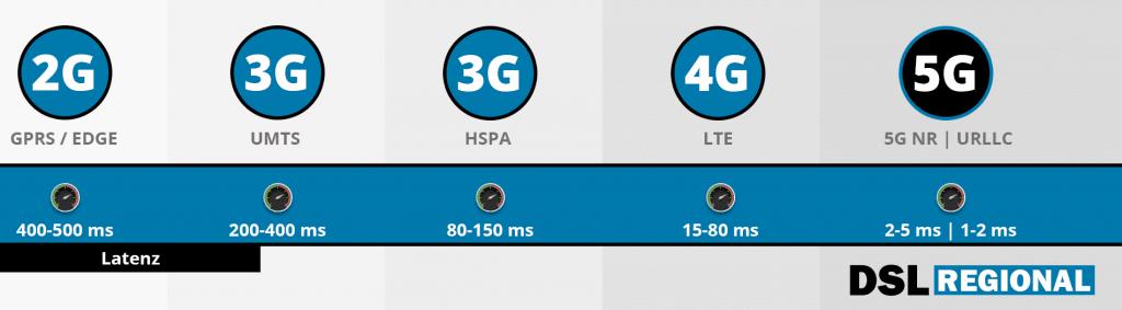 Latenz-Vergleich 5G und 4Gg