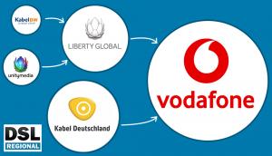 Vodafone Kabel-Netz Übernahmen