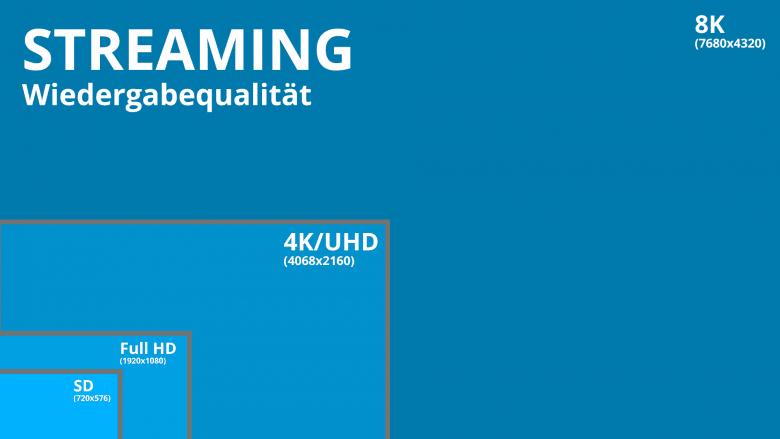 Streaming-Dienste Wiedergabequalität