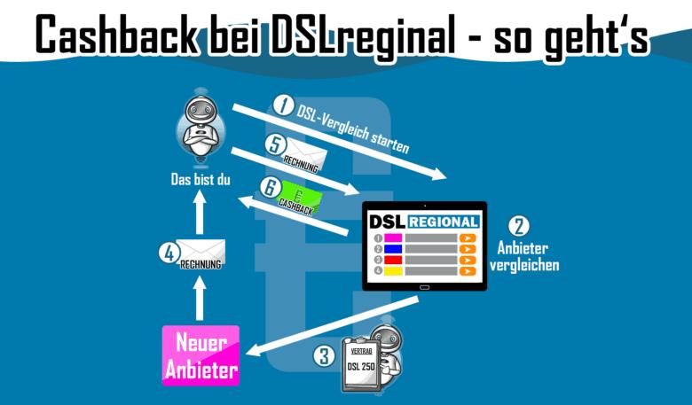 Cashback für DSL und Internet