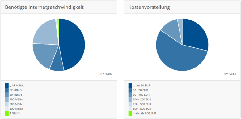 Breitbandbedarf in Brandenburg: Statistik zu gewünschter Geschwindigkeit und Kosten