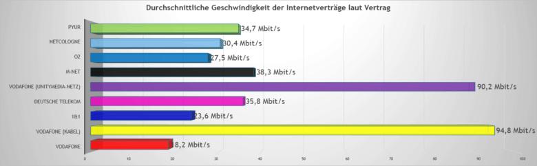 Durchschnittliche Geschwindigkeit der Internetverträge nach Internetanbieter im Vertrag