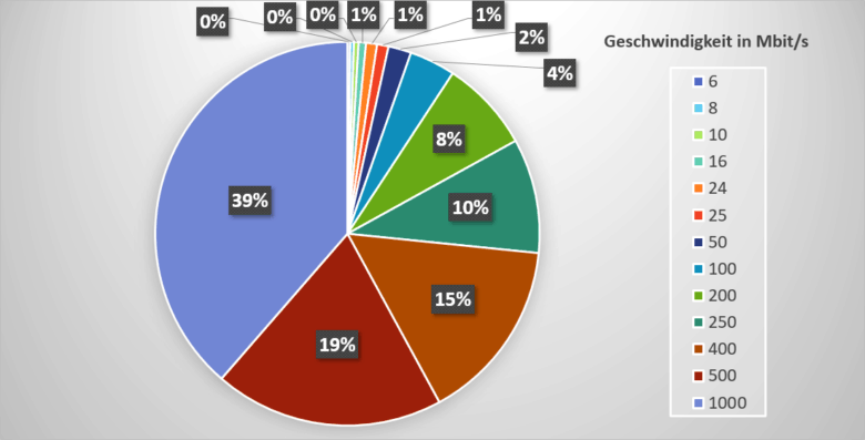 Statistik: Geschwindigkeit gebuchte Tarife bei Internetanbietern im Vergleich