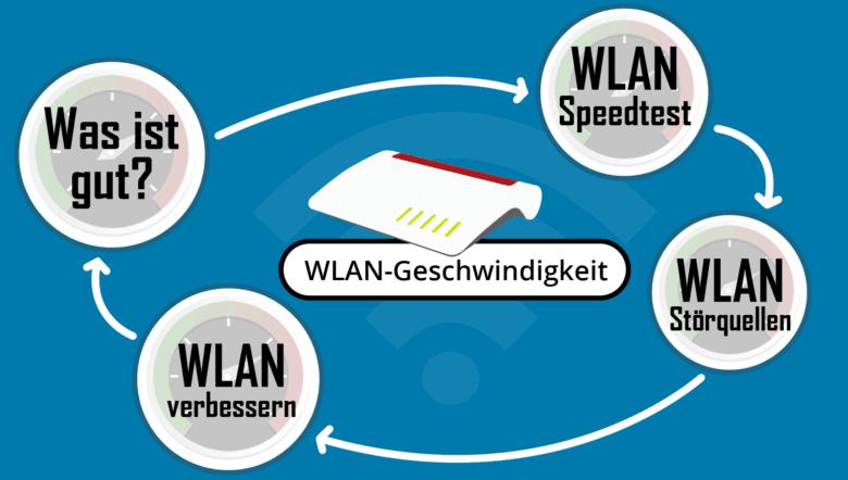 WLAN-Geschwindigkeit