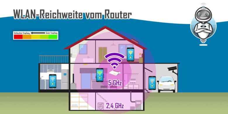WLAN-Reichweite vom Router
