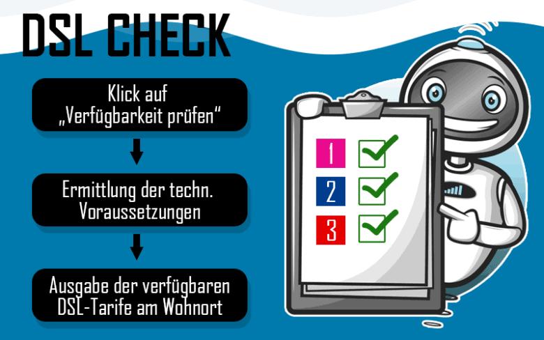 DSL-Check Ablauf