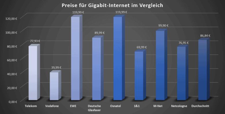 Gigabit-Internet - Preise im Vergleich 2020