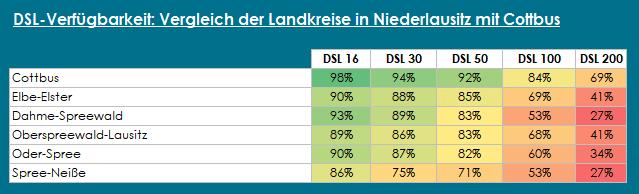 DSL-Verfügbarkeit Niederlausitz