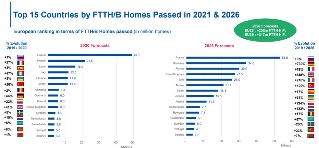 Top 15 Länder in Europa FTTH/B-Verfügbarkeit