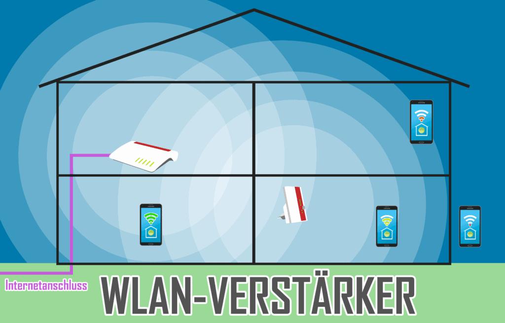 WLAN-Verstärker beim Internetanschluss
