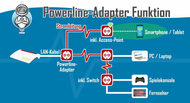 Powerline-Adapter Funktion