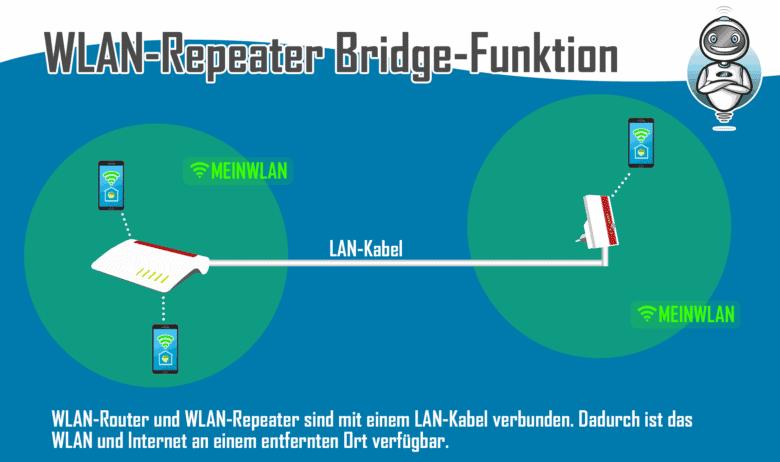 WLAN-Repeater Bridge-Funktion