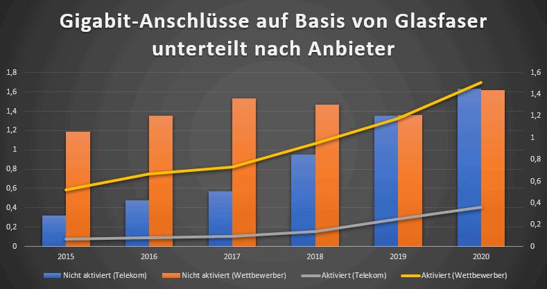 Gigabit-Anschlüsse: Entwicklung bei Glasfaser-Anbietern
