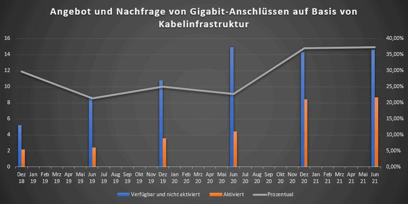 Gigabit-Anschlüsse Entwicklung über Kabel